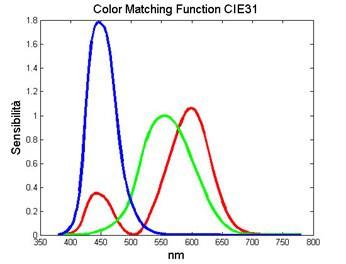 06 Making Of Light Luce, Col Ore E Visione Le Basi E Le Giuste Parole Color Matching Functions Cie31